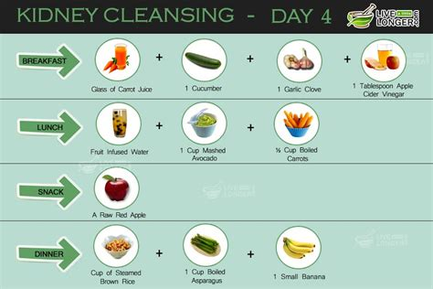 Kidney Detox Diet Plan by Kidney Cleansing 7 Day Diet Plan For Detox