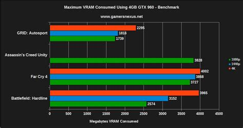 Vram 4gb Evga Gtx 960 4gb Vs 2gb Benchmark Is 4gb Vram Worth It