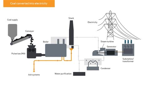 Diagram Of Electricity Generation From Coal coal electricity world coal association