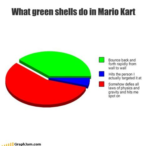 Mario Kart Blue Shell Meme - funny mario kart memes google search gamer girl
