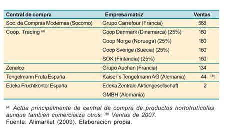 cadena de valor hortalizas la cadena de distribuci 243 n en el sector de frutas y