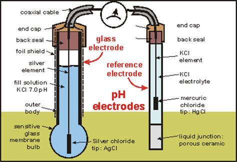 labelled diagram of ph meter concentration cell chemistry libretexts