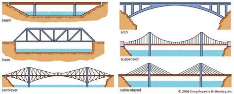 bridge structures design criteria version 6 0 picture