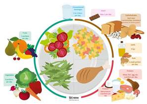 top diet foods foods to eat when on a diet