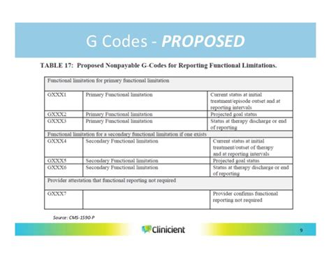 Medicare Functional G Codes Physical Therapy New The
