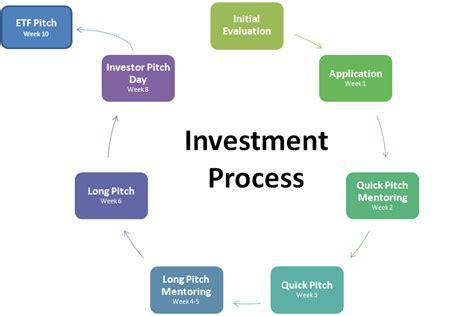 how to schedule meetings with investors venture hacks funding process