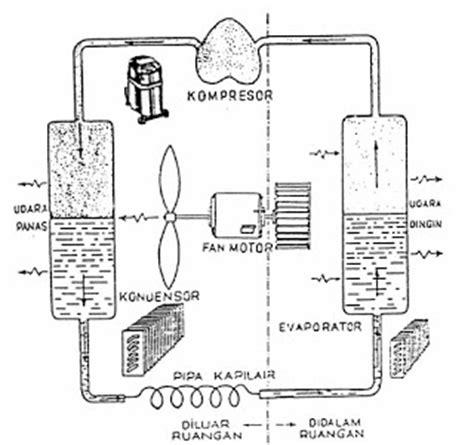 Kipas Blower Uap teknik mekanikal elektrikal dasar sistem refrigerasi