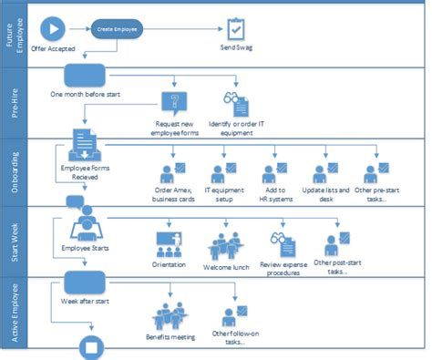 Onboarding Employees Using Sharepoint Workflow Dmc Inc Workflow Process Template