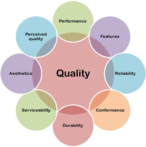 design quality is the whys whats and hows of design quality