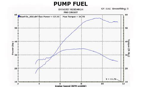 motocross race fuel tested vp racing fuel comprison motocross feature