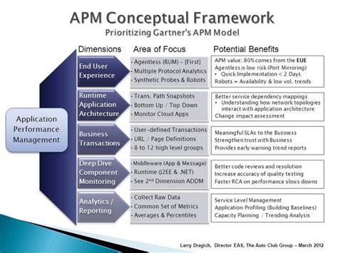 Set Free Evalution Sw apm conceptual framework application performance