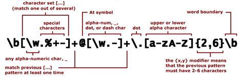 regular expressions  match