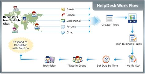 managed services help desk pricing manageengine servicedesk plus pricing reviews features