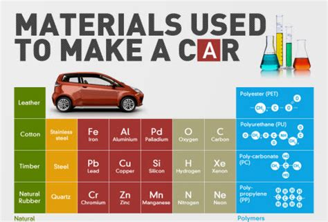 How To Use A Car Materials Used To Make A Car Infographic Allianz Australia