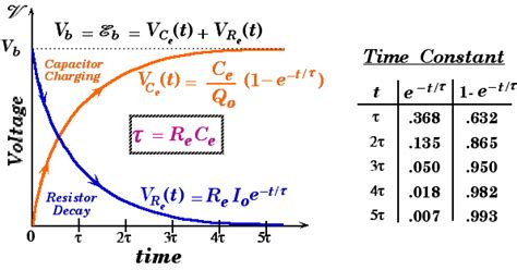ac capacitor charging equation pmwiki physics4 rc circuits lab