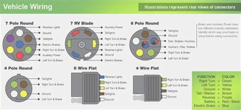 etrailer wiring diagram 7 way trailer wiring free