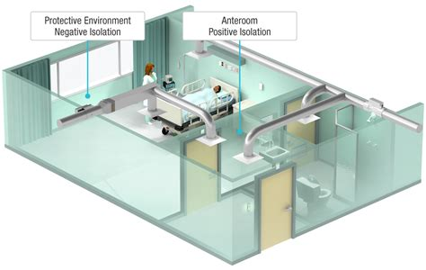 negative air pressure room featured article price industries the science of comfort