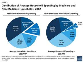 health care on a budget the financial burden of health