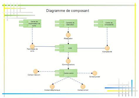 diagramme uml de déploiement logiciel diagramme uml exemples mod 232 les connaissances