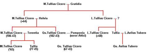 Cicero Lebenslauf Und Werke Ciceros Jugend Und Erste Literarische T 228 Tigkeit Biogr 3