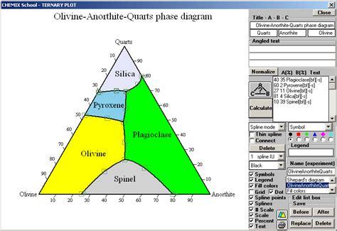 plagioclase ternary diagram olivine anorthite quarts phase diagram