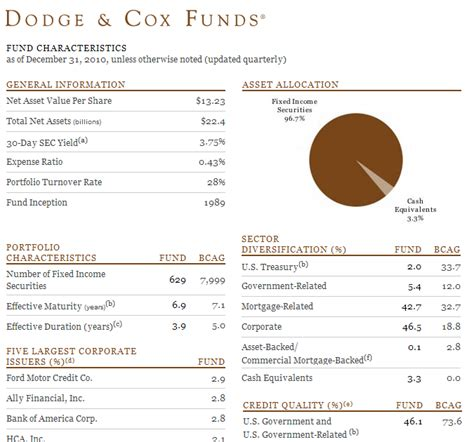dodge cox ie fund fact sheet dodge cox funds 2018 dodge reviews