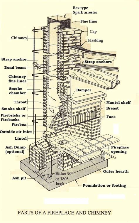 Fireplace Flue Der Parts by Chimney Parts In Detail Yelp