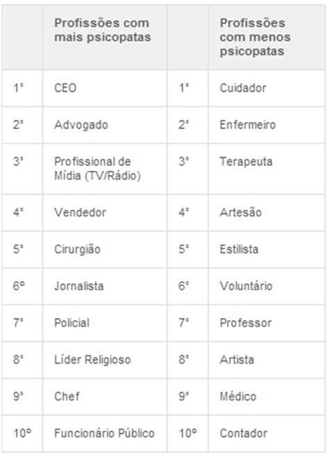 ranking de listas de filmaffinity filmaffinity as 10 profiss 245 es que mais e menos atraem psicopatas