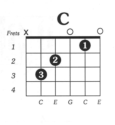 free guitar chord lessons 10 images about c major guitar chord on pinterest