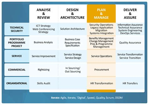 service layout design operations management hr transformation viewdeck