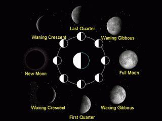 alam kita gambar fase bulan