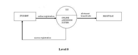 how to draw dfd level 0 diagram draw the dfds for admission system for a