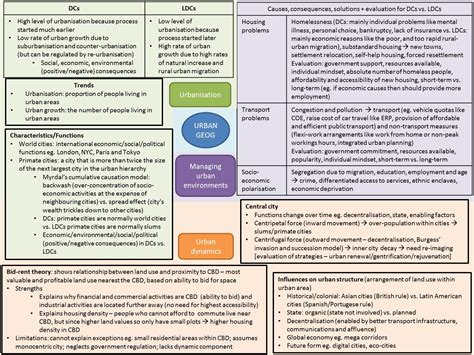 themes of urban geography mindmap of urban geography singapore a level geography