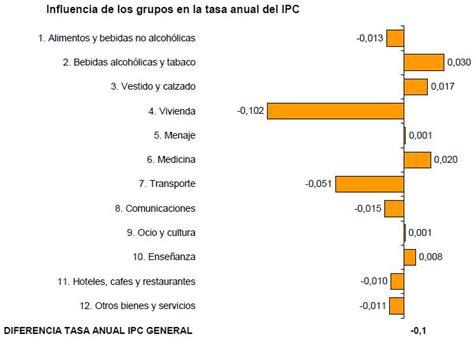 aumento del ipc para 2016 colombia aumento del ipc newhairstylesformen2014 com