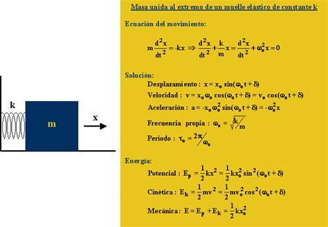 formula oscilacion amortiguada movimiento arm 243 nico simple y oscilador amortiguado