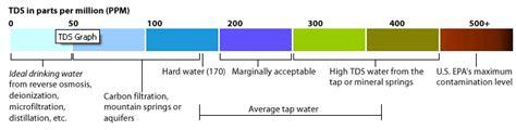 Tds Meter Bandung tds dalam air total dissolved solids supplier air