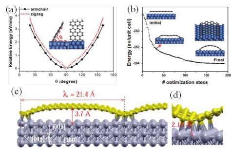 nanoscale pattern formation at surfaces journal club for february 2017 nanoscale buckling in 2d
