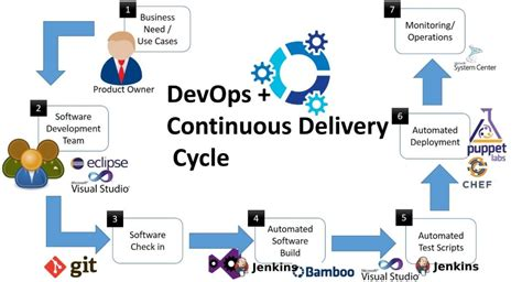 mobile software development tools devops builds software better cheaper and faster