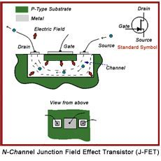 transistor advantage fet transistor advantage fet 28 images fet analyse a meter ee503 integrated circuit fabrication