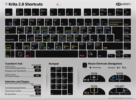 paint tool sai new layer shortcut krita 2 8 shortcuts cheatsheet colorathis