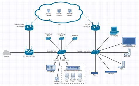 network technologies layout network layout showoff page 13 networking linus tech
