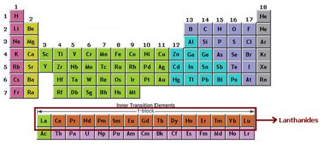 Where Are The Lanthanides Placed On The Periodic Table lanthanides lanthanide series chemistry tutorcircle