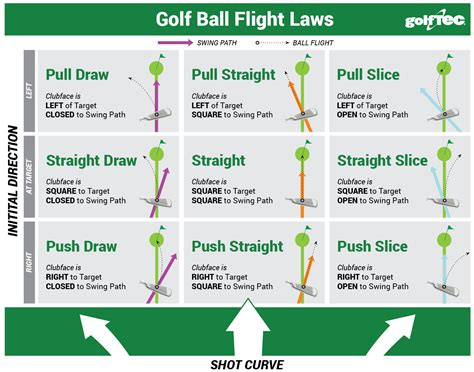 golf science golf ball flight laws  golftec scramble