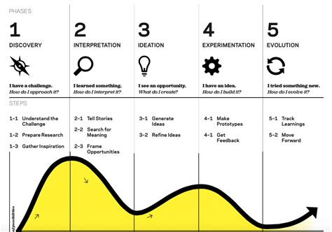 design thinking understand the beginner s guide to design thinking in the classroom