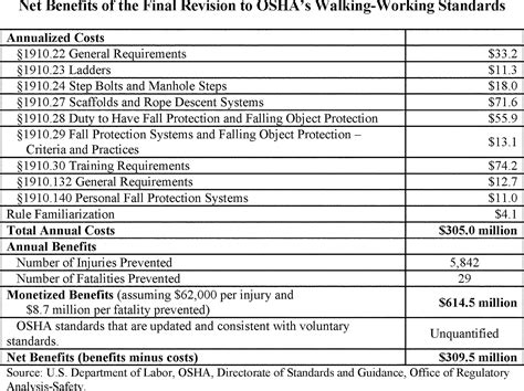 osha section 11c federal register walking working surfaces and personal