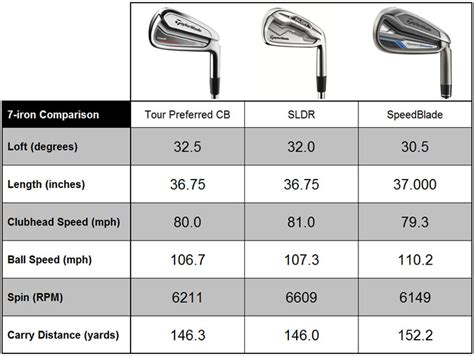 8 iron swing speed taylormade sldr irons review golfalot