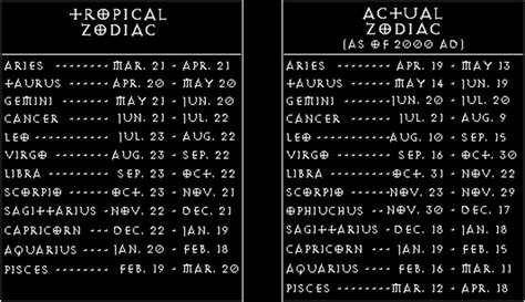 dates zodiac signs and symbols search results for astrological signs and dates