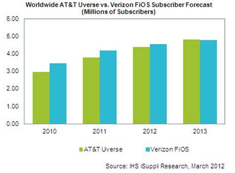 verizon fios vs at t u verse home internet services index of webtechnologies images iptv