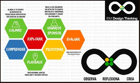 design thinking ibm modelos de design thinking blogs gesti 243 n
