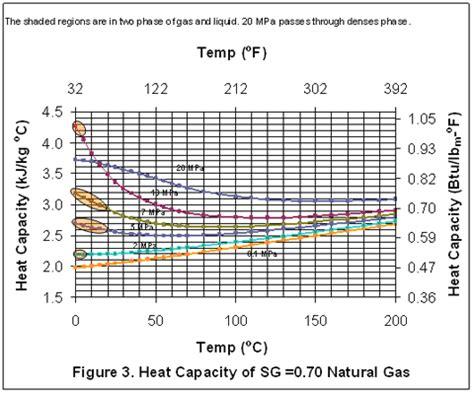 variaci 243 n de la capacidad de calor de un gas con